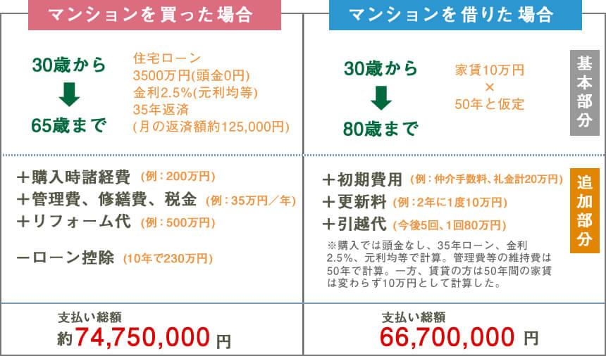 マンションを買った場合、借りた場合の比較